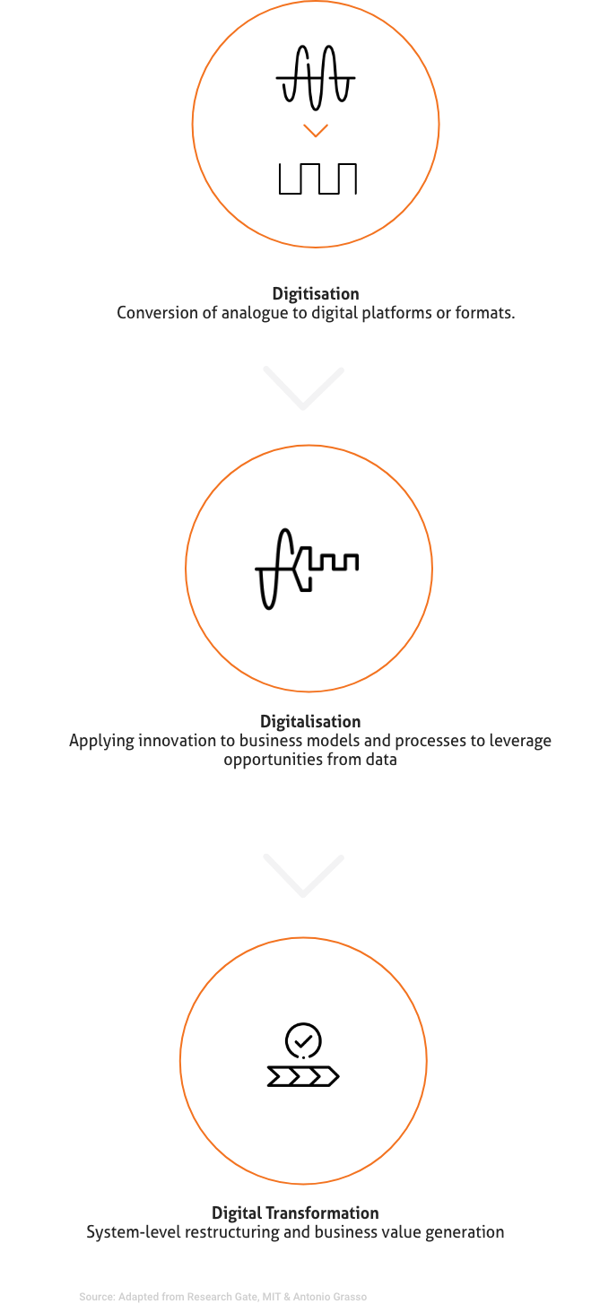 manufacturing digitisation to digitalisation to digital transformation journey