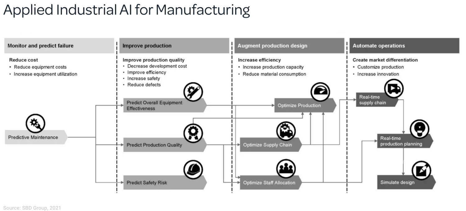 applied industrial ai in manufacturing
