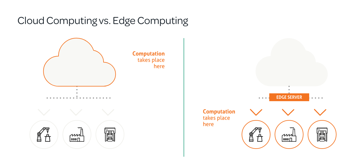 Cloud Computing Vs Edge Computing in the Connected Factory
