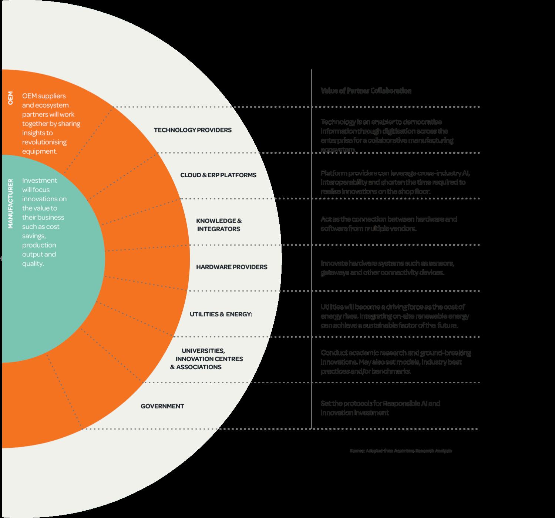 value of manufacturing partner ecosystem