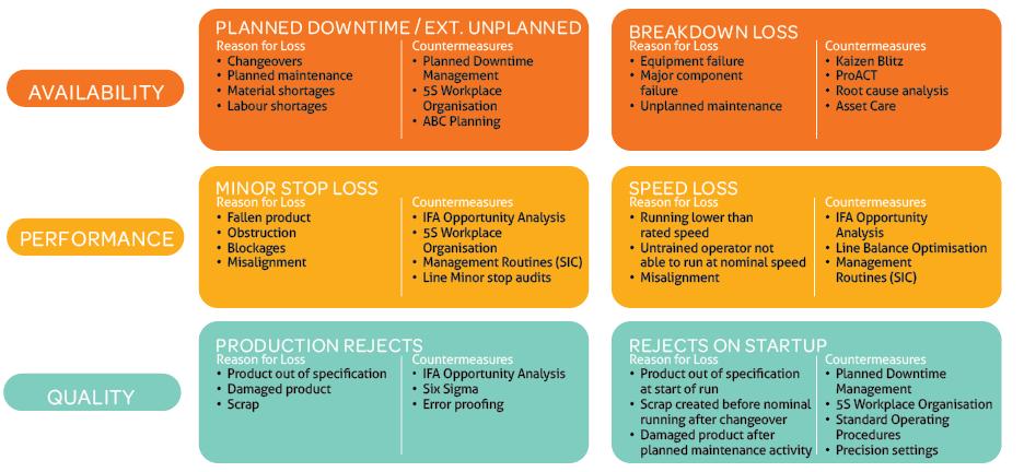 beyond OEE - understanding the six loss